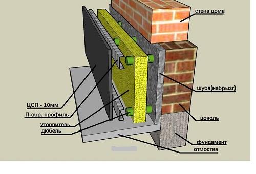 Теплогидроизоляция подвала бассейны.гидроизоляция