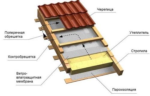 Схема Схема утепления крыши