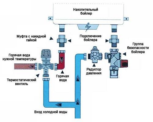 Схема для водопровода